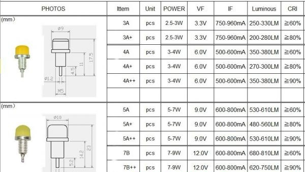 Caracteristicile LED