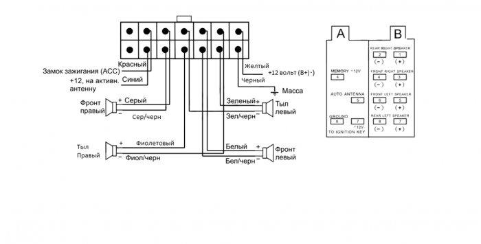 Jak niezależnie zintegrować Bluetooth z dowolnym radiem samochodowym