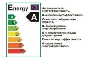 консумация на енергия на пералнята