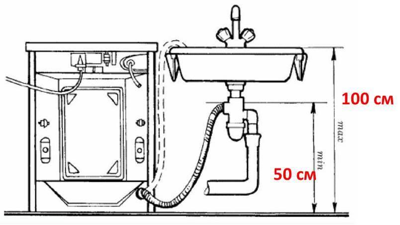 свързване на машината към канализацията