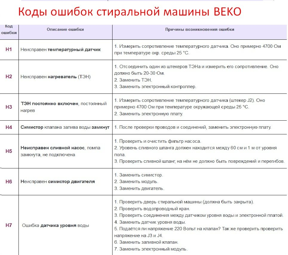 Кодове за грешки в пералнята Beco