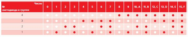 индикация за крушки в пералнята Zanussi