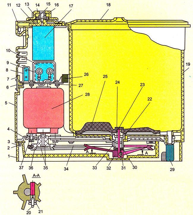 машина за активиране на веригата Mini-Вятка