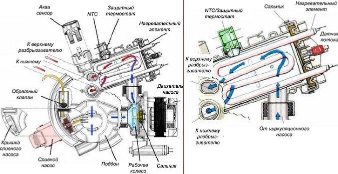 работа на съдове за съдомиялни машини