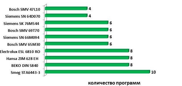 рейтинг на съдомиялни машини