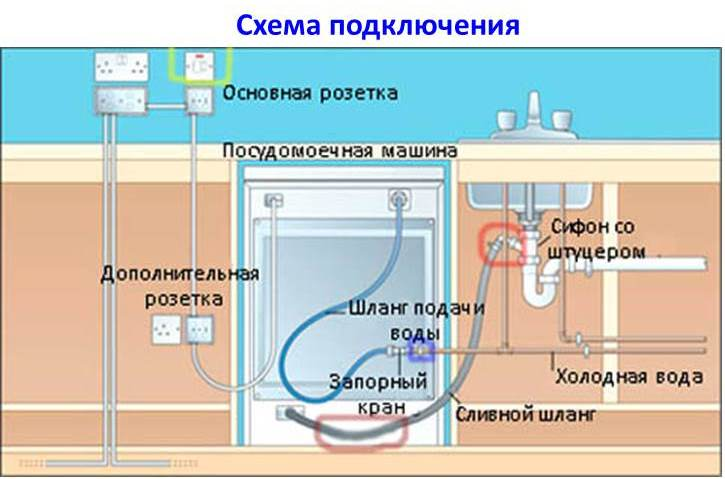 pmm схема на свързване