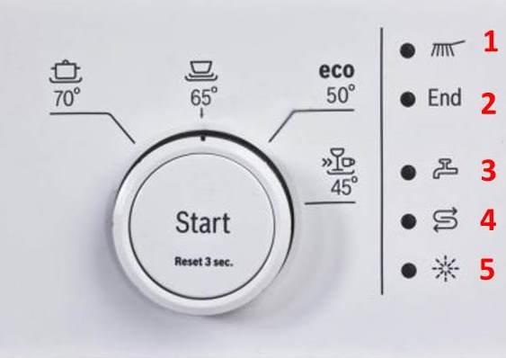Индикатори за съдомиялна машина на Bosch