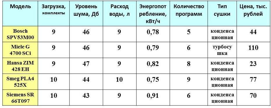 таблица за сравнение на съдомиялни машини 45 cm