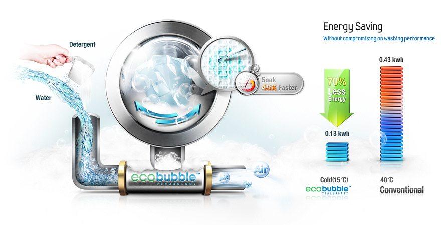 Eco-boble i vaskemaskinen