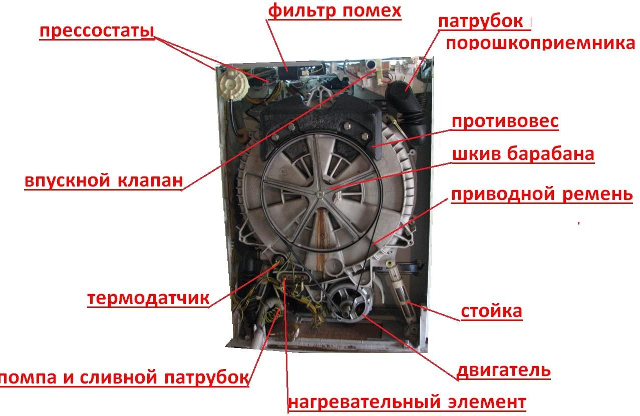 основните компоненти на пералната машина Zanussi