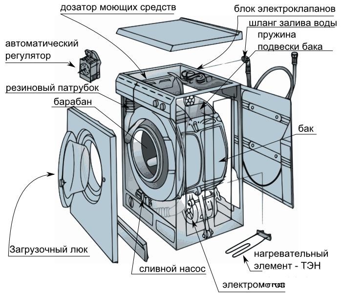 ARDO устройство