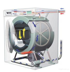 Дизайн на перална машина Bosch