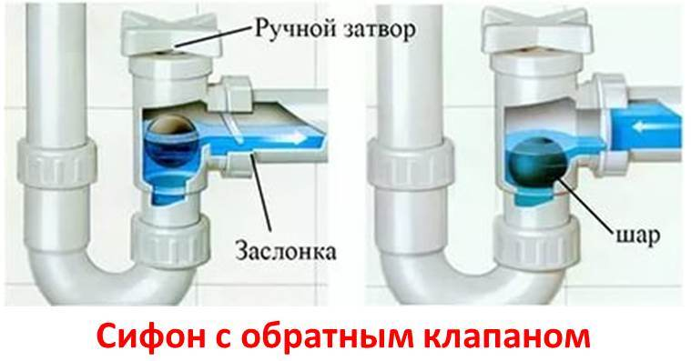 сифон на контролния клапан