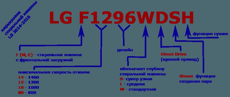 маркиране на руски автомобили LG