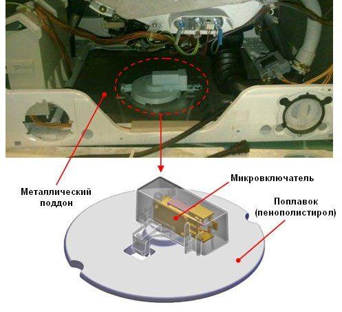 аквастоп сензор