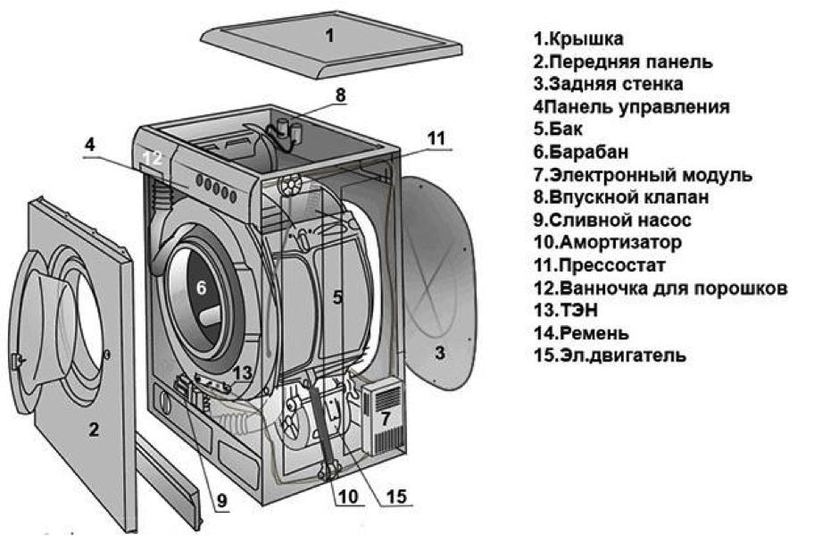 Схема на перална машина на Samsung