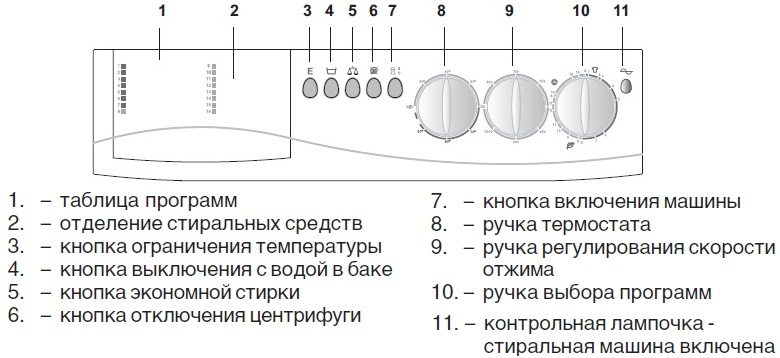 описание на контролния панел и елементи