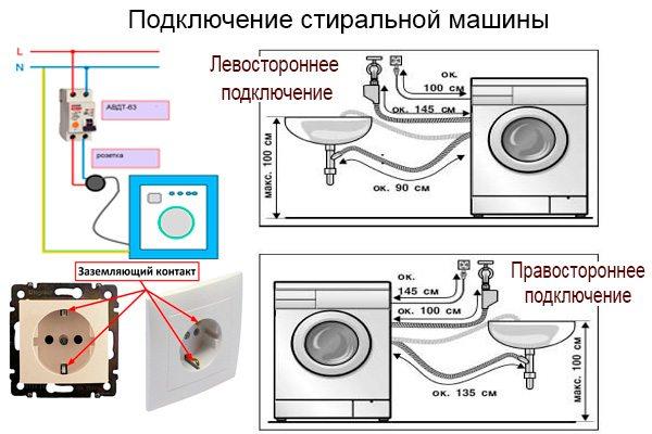 свързване на пералнята Indesit