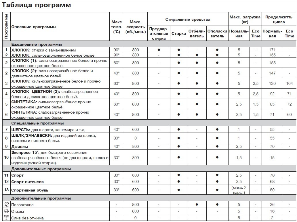програма таблица