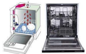 Mi a turbószárító a mosogatógépben?