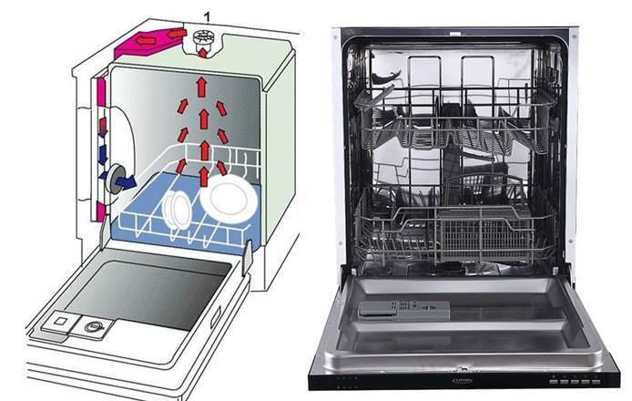 Какво представлява турбо сушилнята в съдомиялната машина