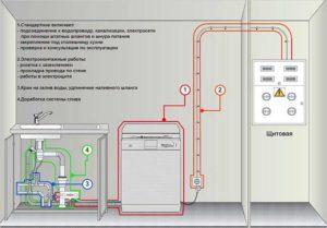 כיצד לחבר את המדיח לחשמל