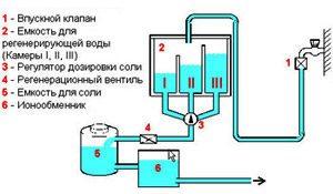 Схема за обогатяване на йонен обмен на солена вода
