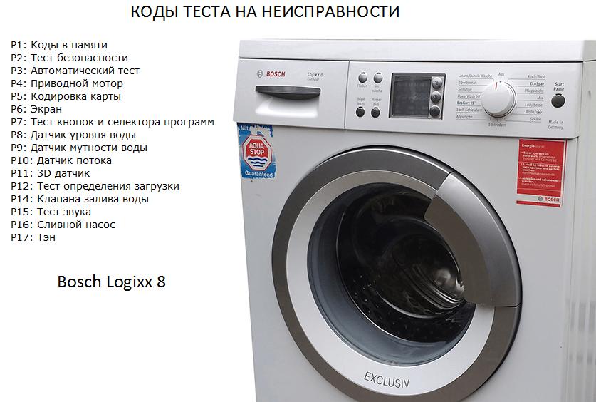сервизни кодове за шайба Bosch Logixx 8