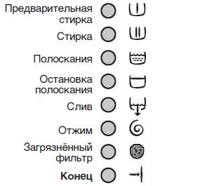 Режими на пране CM Electrolux3