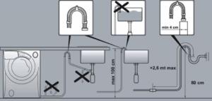 връзка към канализацията