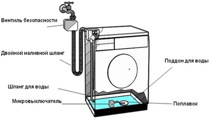 air dikumpulkan di dulang titisan