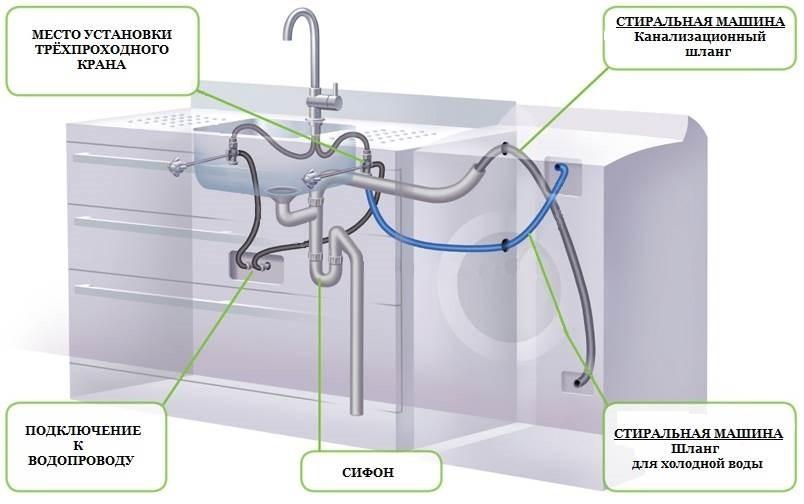 схема за свързване на вода и канализация