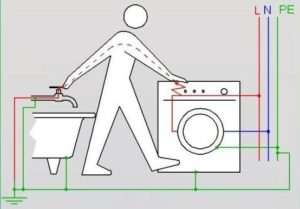 Bagaimana hendak menyambungkan mesin basuh ke elektrik jika tiada tanah
