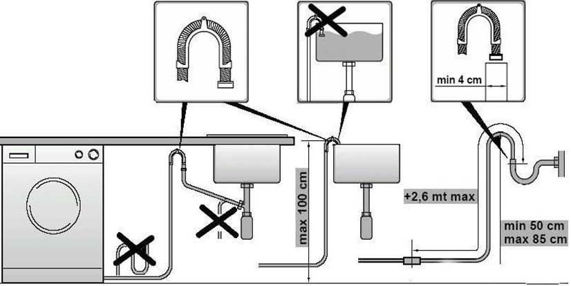 правила за свързване към канализацията