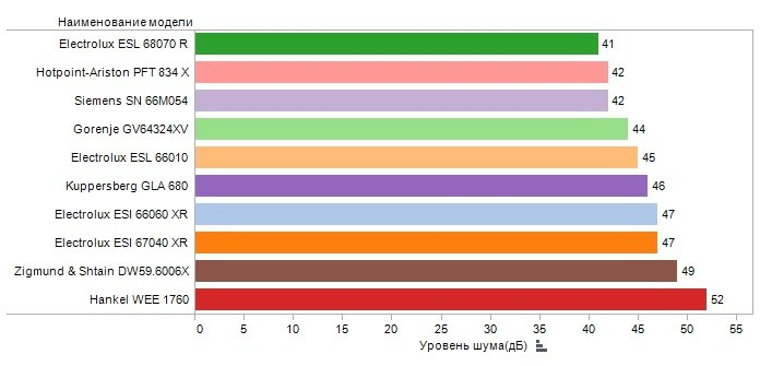 ниво на шум на различни съдомиялни машини
