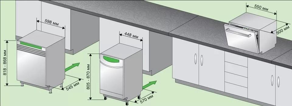 Betrachten Sie die Art der Spülmaschine