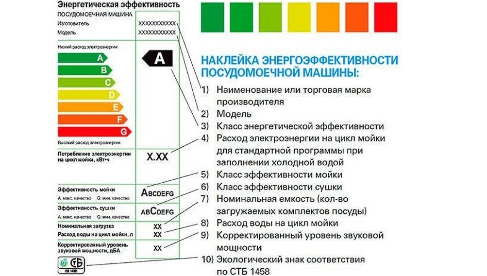 съдомиялни машини с енергийна ефективност