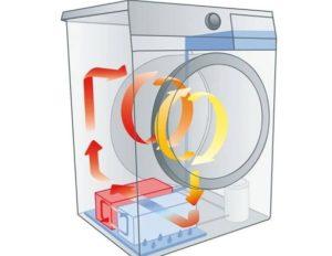 עקרון הייבוש במכונת הכביסה
