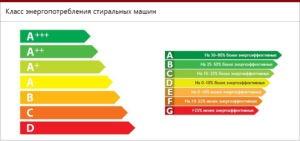 SM енергийни класове
