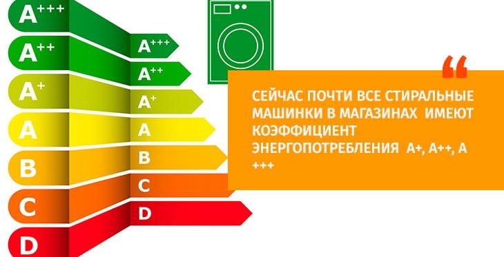 енергийни класове