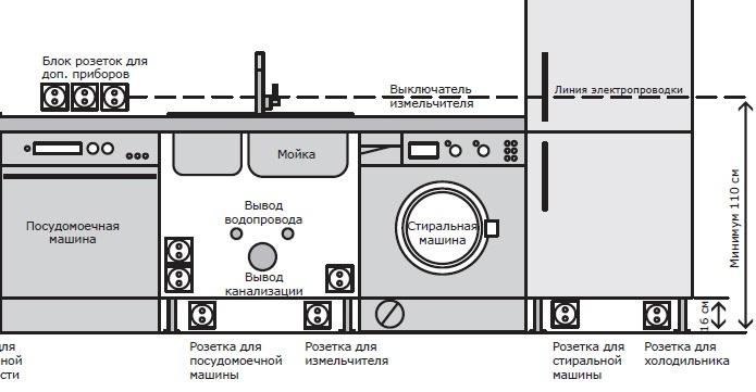 внимателно планирайте кухненското си пространство