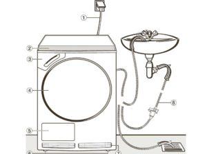 Как да свържем сушилня